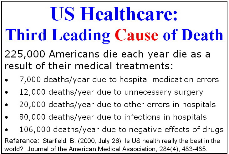 Image result for Health care leading cause of death